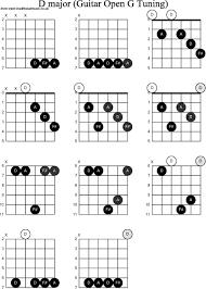 Dobro Chord Chart D Chord Guitar Dietamed Info