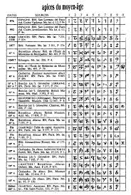 Indian Number System Chart In Hindi Bedowntowndaytona Com