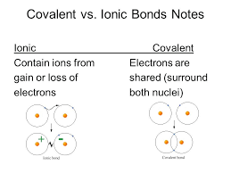 Ionic Vs Covalent Bonds Venn Diagram Ionic Compound Vs Covalent Compound Vs Ionic Bonds Notes