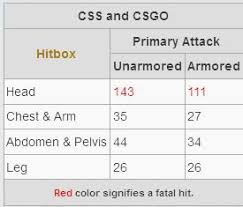 Top 5 Best Weapons To Use In Cs Go With Damage Charts