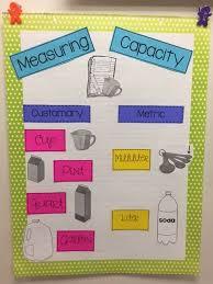 Measuring Capacity Anchor Chart Math Anchor Charts Math