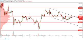 Btc Usd Technical Analysis One Hour Chart Develops A