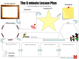 The 5 Minute Lesson Plan Teachertoolkit