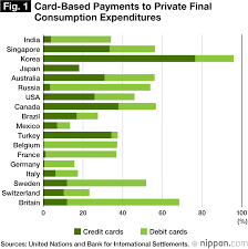 Credit Card Comparison Chart 2018 The State Of Cashless Payments In Japan Nippon Com