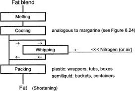 Butter To Shortening Conversion Chart Fat As Or In Food Sciencedirect