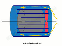 ac electric. how an ac electric motor cools itself with a built-in fan and external heat ac
