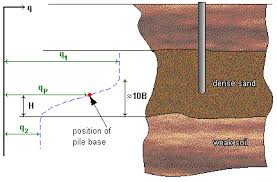 Soil Bearing Capacity Chart Bearing Capacity
