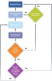 Project Management Flow Chart Pdf 019 Quality Control Plan Sample Template Ideas 9 Flow Chart