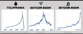 Dotcom Chart The Dotcom Bubble And Bust Of 1995 2002 Ewm Interactive