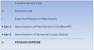 Retirement Formulas Pension Expense Both Gaap Ifrs For The Income Statement