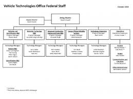 Organization And Contacts Department Of Energy
