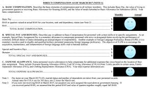 The Personal Statement Of Military Compensation Military