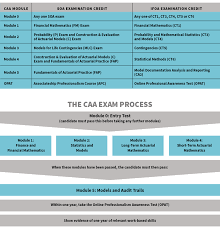 Certified Actuarial Analyst Caa Qualification Archives The