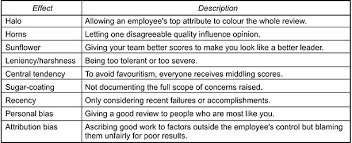 Performance Appraisals | Gpmfirst