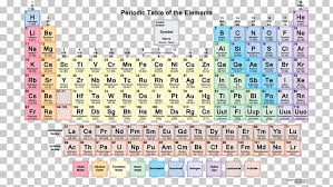 Periodic Table Chemistry Chemical Element Atomic Mass Table