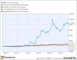 Amr Stock Chart American And Us Airways Get A Nasty Surprise The Motley Fool