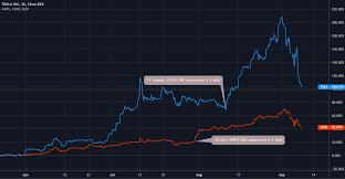 AMAZON: THE NEXT STOCK SPLIT?. Shares ...