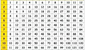 multiplication times table chart pdf printable blank free tables just on grid worksheets outstand