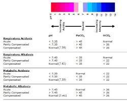 Acidosis Alkalosis Chart Another Way To Look At Abgs Love This Nursing