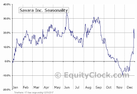 Svra Stock Chart Savara Inc Nasd Svra Seasonal Chart Equity Clock