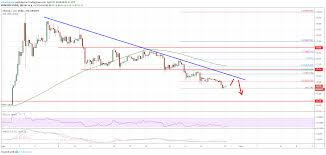 Litecoin Ltc Price Analysis Risk Of Additional Weakness