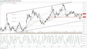 Tlt Etf Chart Long Dated Treasuries At Resistance Ahead Of Key Catalysts
