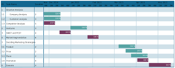 Marketing Plan Gantt Chart Template Gantt Chart Template For A Marketing Plan To Plan Your