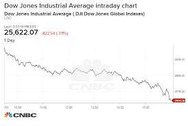 30 Day Stock Market Chart Dow Plunges More Than 800 Points In Worst Drop Since February