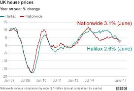 Uk House Prices Fall Further In June Says Halifax Bbc News