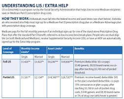 Medicare Extra Help Income Limits 2019 Chart Part D Extra Help Daniel G Alcorn 518 346 2115