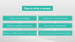 Optimizer Free Resume Samples Beautiful Create Job Resume Online