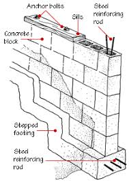 Foundations  Building Components  Pinterest  BuildingTypes Of House Foundations