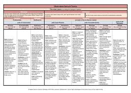 buddhist cheat sheet buddhists including all lineages google