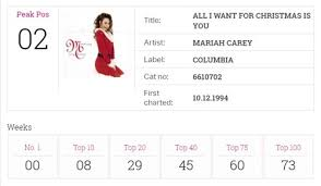 Mariahs All I Want For Christmas Re Enters The Top 40 For