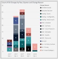 Stacked Column Chart Legend Order Power Bi Exchange