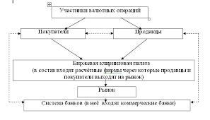 Реферат Анализ факторов и условий проведения валютных операций в  Анализ факторов и условий проведения валютных операций в России на примере валютного фьючерса