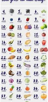 Baby Development Fruit Chart 34 Accurate Baby Size Chart Week By Week
