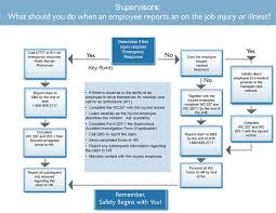 Workers Comp Pay Chart Workers Compensation Human Resources