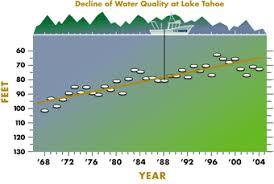 Lake Tahoe Clarity Improved Slightly In 2004 Uc Davis