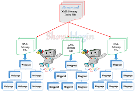 xml sitemap index file structure