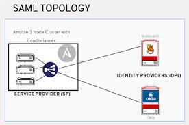 Saml Authentication 21 Setting Up Enterprise Authentication Ansible Tower