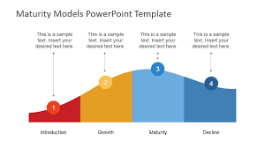 Organizational Life Cycle Chart Product Life Cycle Model Powerpoint Diagram