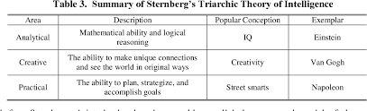 Sternberg Intelligence Table 3 From Improving The Cybersecurity Of Cyber Physical
