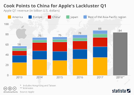 Chart Cook Points To China For Apples Lackluster Q1 Statista