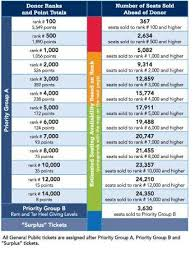 Kenan Stadium Seating Chart Seat Numbers 72 Factual Kenan Stadium Seating Chart