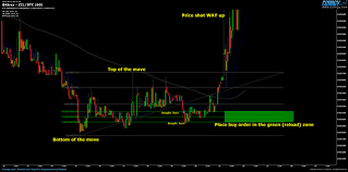 Simple Trading Strategy That Works Fishing For Fib Levels