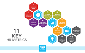 Employee Absent 11 Key Hr Metrics That Form The Groundwork For Data Driven Hr