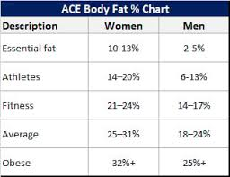 Body Fat Percentage Chart In 3 Easy Steps Bellyproof