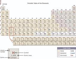 2.5: The Periodic Table - Chemistry LibreTexts