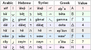 Welcome To Ajendu Arabic As An Afro Asiatic Language Myth